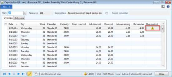 Microsoft Dynamics AX data view of capacity loads